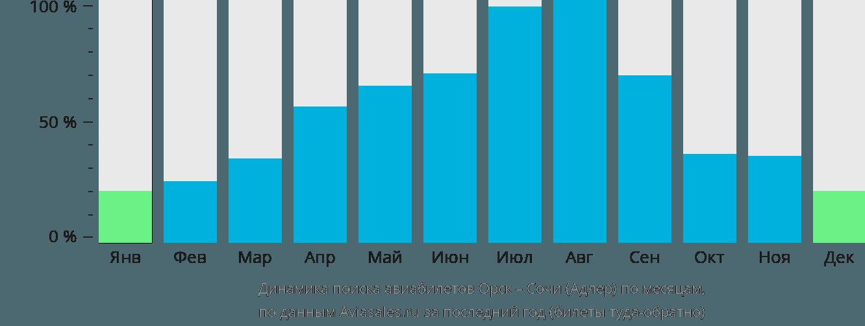 Динамика поиска авиабилетов из Орска в Сочи по месяцам