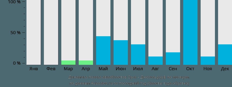 Динамика поиска авиабилетов из Орска в Дюссельдорф по месяцам