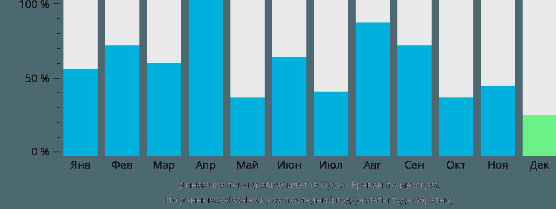 Динамика поиска авиабилетов из Орска в Ереван по месяцам