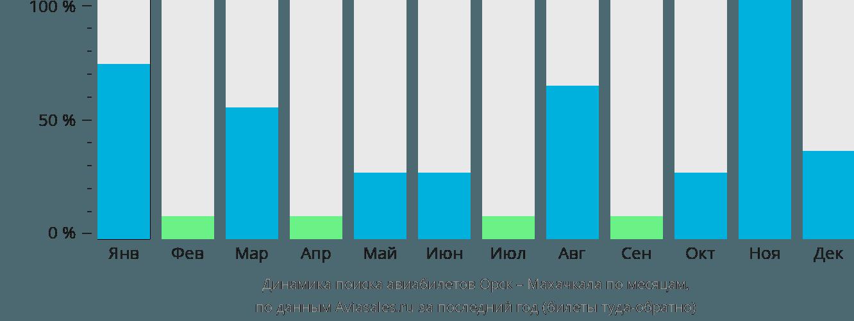 Динамика поиска авиабилетов из Орска в Махачкалу по месяцам