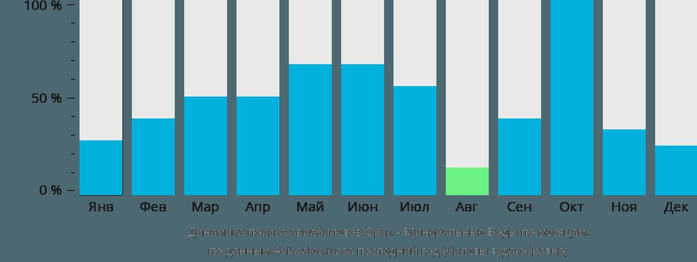 Динамика поиска авиабилетов из Орска в Минеральные воды по месяцам