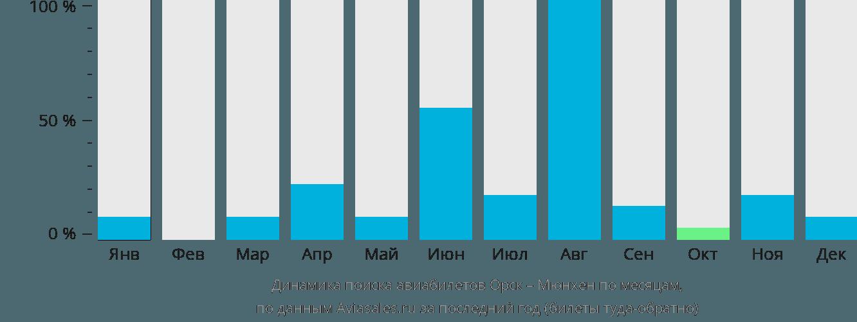 Динамика поиска авиабилетов из Орска в Мюнхен по месяцам