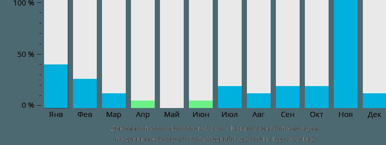 Динамика поиска авиабилетов из Орска в Новый Уренгой по месяцам