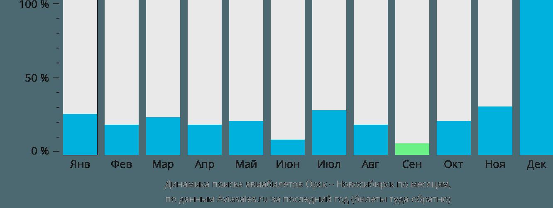 Динамика поиска авиабилетов из Орска в Новосибирск по месяцам