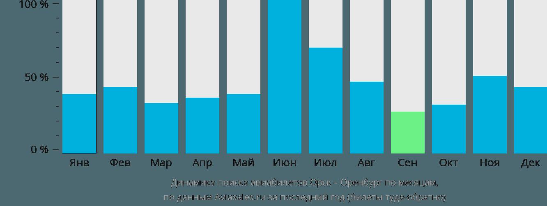 Динамика поиска авиабилетов из Орска в Оренбург по месяцам