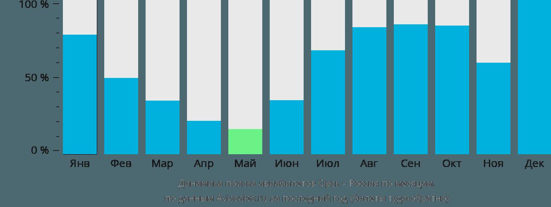 Динамика поиска авиабилетов из Орска в Россию по месяцам