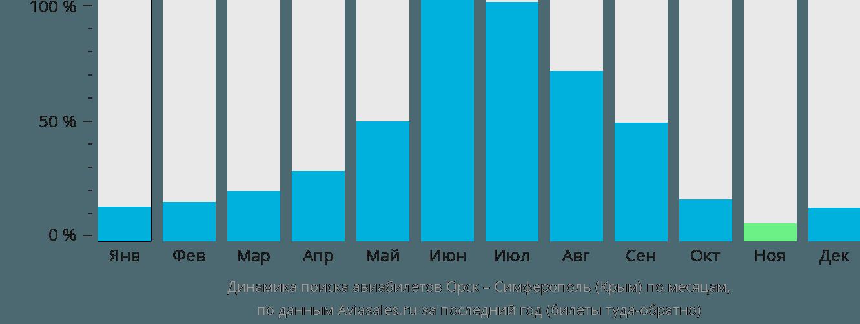 Динамика поиска авиабилетов из Орска в Симферополь по месяцам