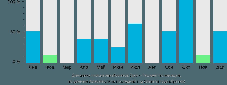 Динамика поиска авиабилетов из Орска в Ташкент по месяцам