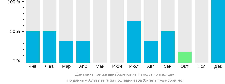 Динамика поиска авиабилетов из Намсуса по месяцам
