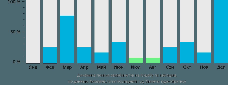 Динамика поиска авиабилетов из Коцебу по месяцам