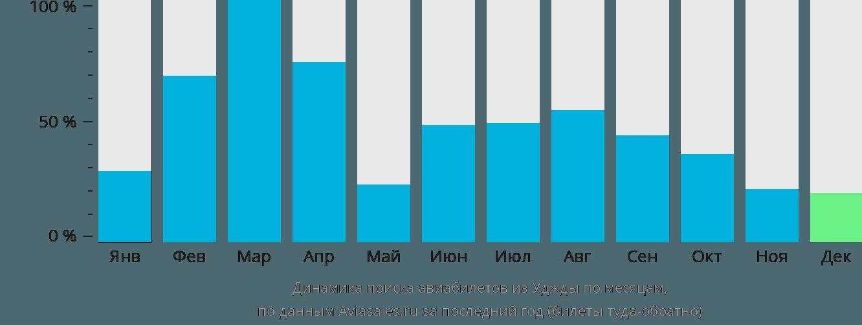 Динамика поиска авиабилетов из Уджды по месяцам