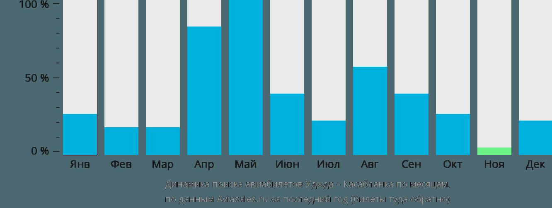 Динамика поиска авиабилетов из Уджды в Касабланку по месяцам