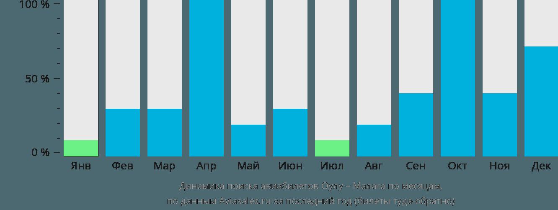 Динамика поиска авиабилетов из Оулу в Малагу по месяцам