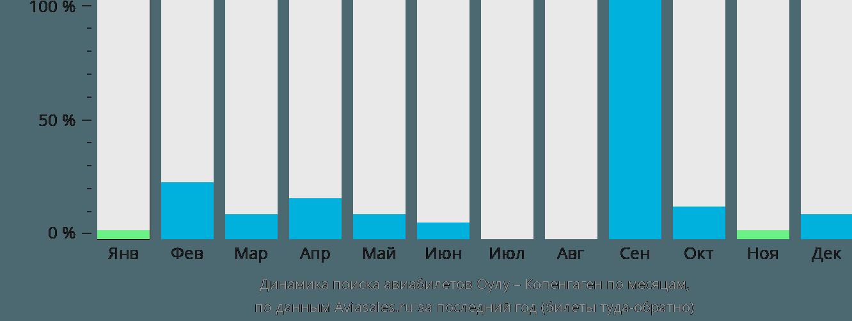 Динамика поиска авиабилетов из Оулу в Копенгаген по месяцам