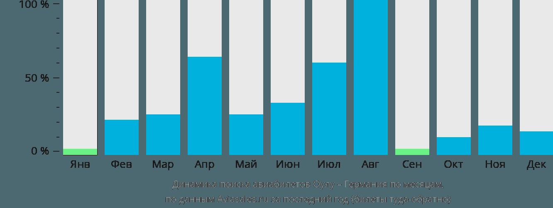 Динамика поиска авиабилетов из Оулу в Германию по месяцам
