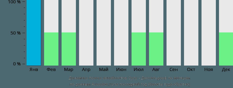 Динамика поиска авиабилетов из Оулу в Дюссельдорф по месяцам