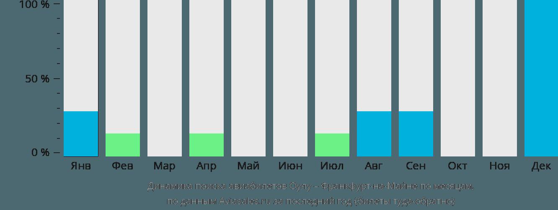 Динамика поиска авиабилетов из Оулу во Франкфурт-на-Майне по месяцам