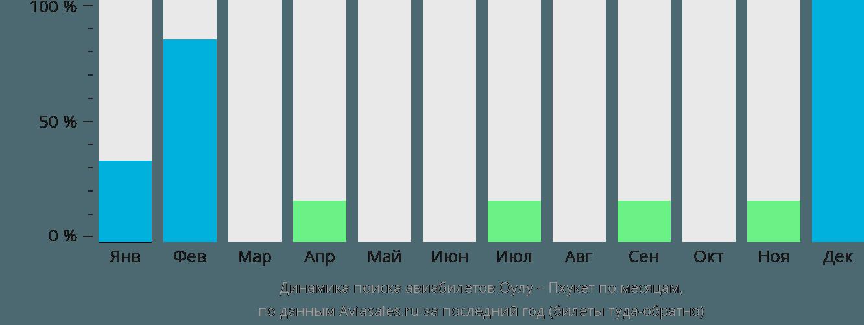Динамика поиска авиабилетов из Оулу на Пхукет по месяцам
