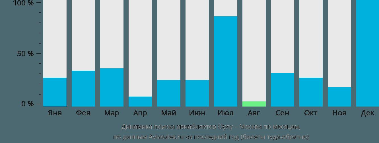 Динамика поиска авиабилетов из Оулу в Москву по месяцам