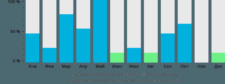 Динамика поиска авиабилетов из Оулу в Париж по месяцам