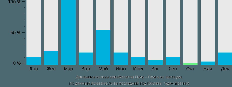 Динамика поиска авиабилетов из Оулу в Прагу по месяцам