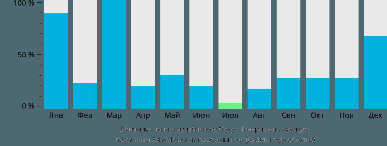 Динамика поиска авиабилетов из Оулу на Тенерифе по месяцам