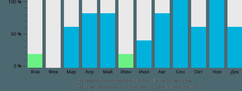 Динамика поиска авиабилетов из Оулу в Таллин по месяцам