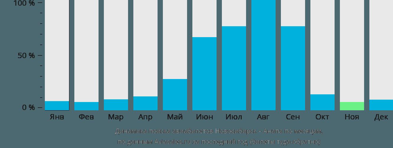 Динамика поиска авиабилетов из Новосибирска в Анапу по месяцам