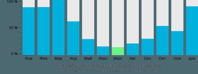 Динамика поиска авиабилетов из Новосибирска в ОАЭ по месяцам