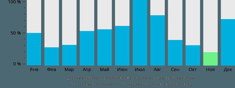 Динамика поиска авиабилетов из Новосибирска в Алматы по месяцам