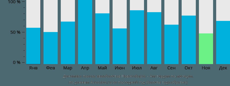 Динамика поиска авиабилетов из Новосибирска в Амстердам по месяцам