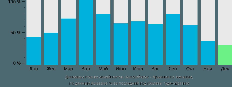 Динамика поиска авиабилетов из Новосибирска в Армению по месяцам