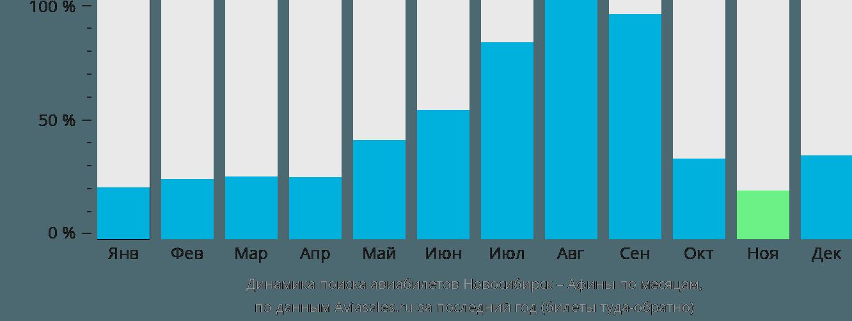 Динамика поиска авиабилетов из Новосибирска в Афины по месяцам