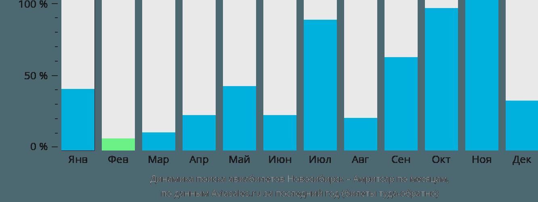 Динамика поиска авиабилетов из Новосибирска в Амритсар по месяцам
