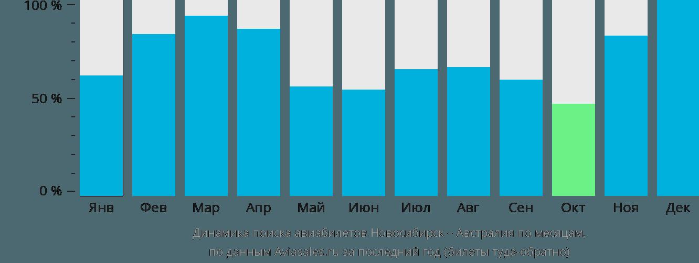 Динамика поиска авиабилетов из Новосибирска в Австралию по месяцам