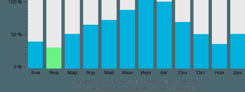 Динамика поиска авиабилетов из Новосибирска в Баку по месяцам