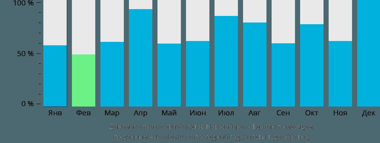 Динамика поиска авиабилетов из Новосибирска в Берлин по месяцам