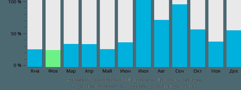 Динамика поиска авиабилетов из Новосибирска в Брюссель по месяцам