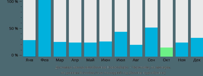 Динамика поиска авиабилетов из Новосибирска в Череповец по месяцам