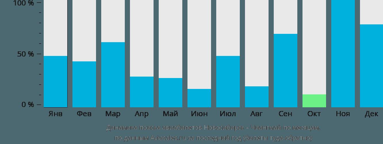 Динамика поиска авиабилетов из Новосибирска в Чиангмай по месяцам