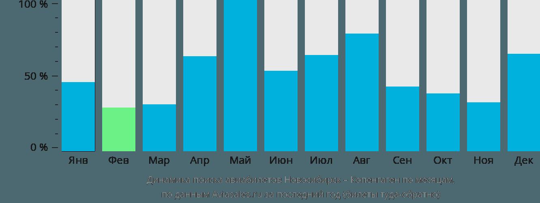 Динамика поиска авиабилетов из Новосибирска в Копенгаген по месяцам