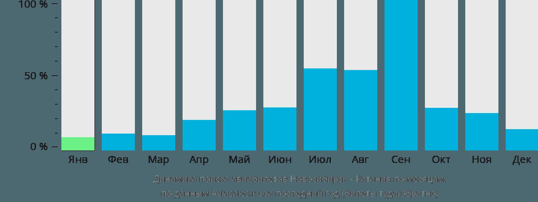 Динамика поиска авиабилетов из Новосибирска в Катанию по месяцам
