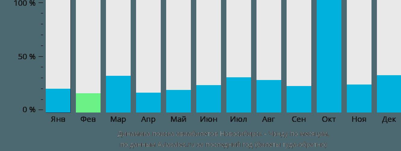 Динамика поиска авиабилетов из Новосибирска в Чэнду по месяцам