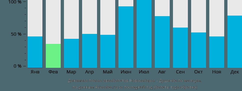 Динамика поиска авиабилетов из Новосибирска в Душанбе по месяцам