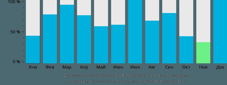 Динамика поиска авиабилетов из Новосибирска в Эстонию по месяцам