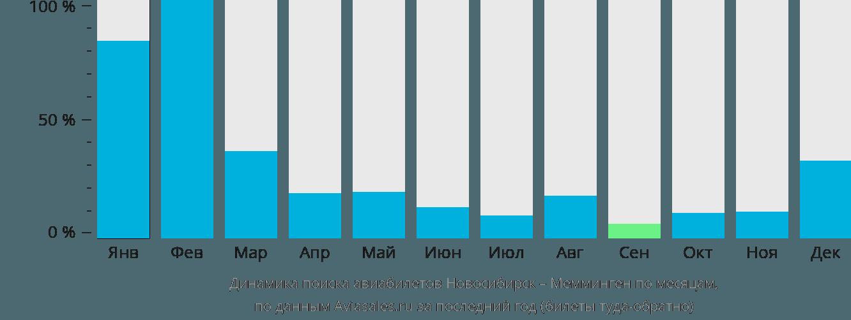 Динамика поиска авиабилетов из Новосибирска в Мемминген по месяцам