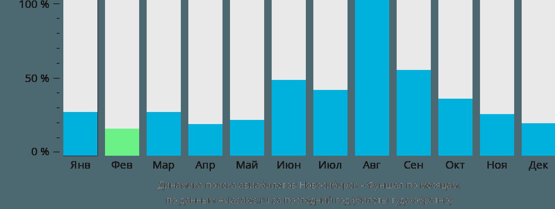 Динамика поиска авиабилетов из Новосибирска в Фуншал по месяцам
