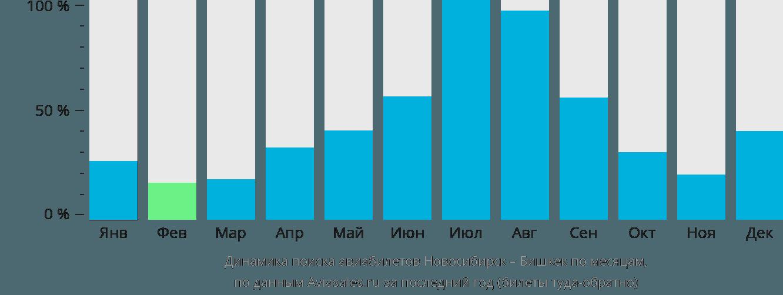 Динамика поиска авиабилетов из Новосибирска в Бишкек по месяцам