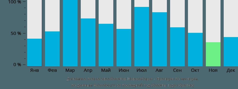 Динамика поиска авиабилетов из Новосибирска во Францию по месяцам