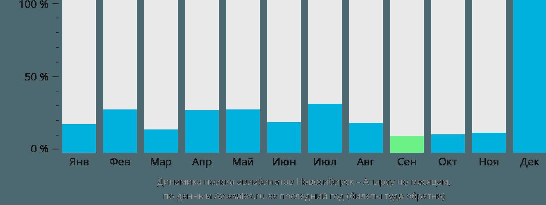 Динамика поиска авиабилетов из Новосибирска в Атырау по месяцам